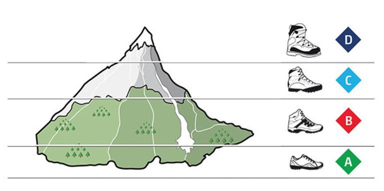 Terreinen en categorieen wandelschoenen